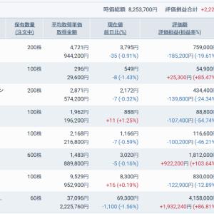 もうちょい上がって欲しい日本株