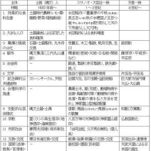 「日本列島文明論2 「『日本列島文明論』のフレーム」の紹介