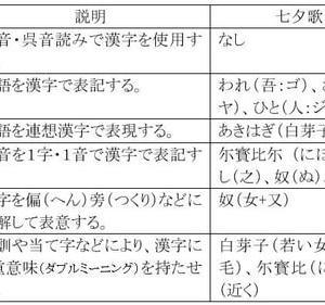 倭語論18 柿本人麻呂の漢字表記からの古代史分析