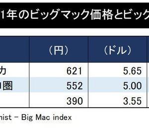 「日本の賃金は米国の6割」韓国にも抜かれた日本の凋落