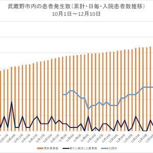 入院者数が倍増/新型コロナ 武蔵野市における推移(12月10日まで)