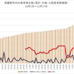 入院者数増加続く/新型コロナ 武蔵野市の推移(12月17日まで)