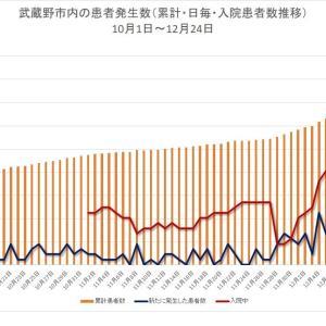 新規陽性者数の波はあるものの入院者数は増傾向/新型コロナ 武蔵野市の推移(12月24日まで)