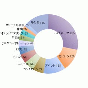 ろくすけカブスのスタメン状況(19.2.28)