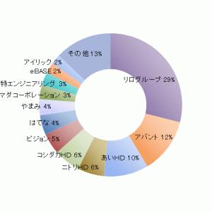 ろくすけカブスのスタメン状況(19.3.29)