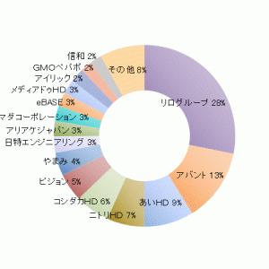 ろくすけカブスのスタメン状況(19.4.26)