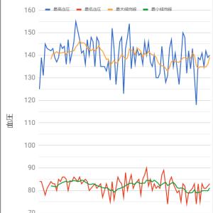 2年前の血圧グラフ