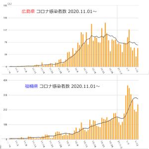 広島と福岡の感染比較