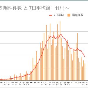 広島市と緊急事態宣言