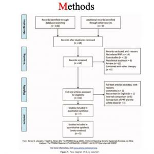 肘外上顆炎 (テニス肘) 多血小板血漿療法 versus 副腎皮質ステロイド システマティックレビュー