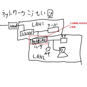 OCNバーチャルコネクトサービス(IPoE接続)を使ってみた