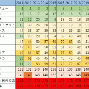 日本の民度は高い? 8項目中合格はX項目だけ