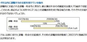 iDeCoの移管手続きは、特別給付金10万円の処理速度以下?