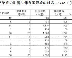 JALは、羽田~台北(松山)線の旅客便運航再開を発表、ホノルル線は?