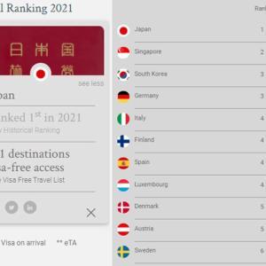 日本のパスポートが、世界ランキング1位に!