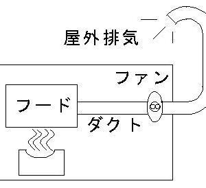 無煙ロースター と フード