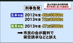 富山市議の政活費問題 再びの告発(KNB 11月6日 18時31分)
