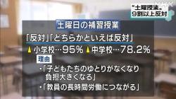 調査「土曜授業はやめて」が9割(NHK 令和2年5月26日 19時15分)