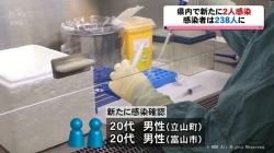 県内で新たに20代男性2人の感染を確認(KNB 令和2年7月30日 19時07分)
