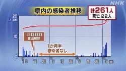緊急事態宣言解除後最多7人感染(NHK 令和2年8月5日 19時14分)