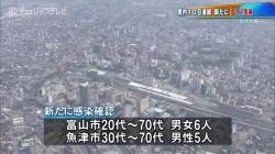 県内10日連続 新たに11人の感染確認(チューリップテレビ 令和2年8月8日 17時58分)