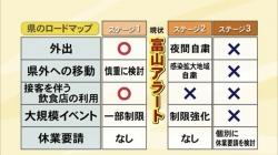 新型コロナウイルス 新たな感染5日連続ゼロ 「富山アラート」解除検討(BBT 令和2年9月15日 18時35分)
