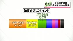 知事選 支持政党別の候補者支持状況は(KNB 令和2年10月13日 19時02分)
