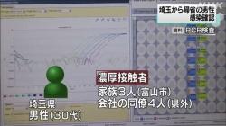 砺波市3人感染 県計445人(NHK 令和2年11月22日 19時27分)