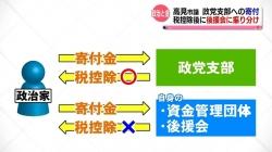 高見富山市議「迂回寄付」で税控除の可能性(KNB 令和3年3月17日 19時46分)