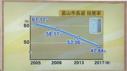 富山市長選…有権者の関心は 電話調査を分析(BBT 令和3年4月13日 19時15分)