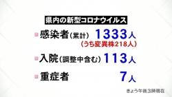 新規感染14人 富山市の学校でクラスター(KNB 令和3年5月1日 18時17分)