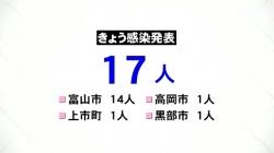 県内 新たに17人の新型コロナウイルス感染確認(KNB 令和3年5月2日 18時22分)