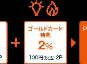 au PAY ゴールドカードはauでんき・都市ガス for auが3%還元!