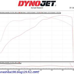 TさんのGPz900Rエンジンオーバーホール その5~シャーシダイナモによるならし運転とCR-MB35のセッティング