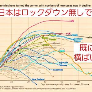 日本はロックダウンもせずに【横ばい?かも】、環境の抗体菌がウィルスをやっつける