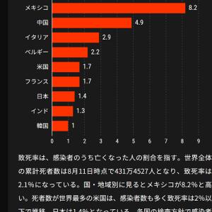 コロナの死亡率。