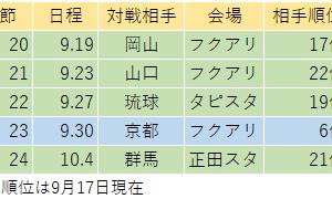 7試合で2得点の岡山と7試合で10失点のジェフの対戦