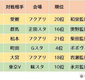 實吉監督が就任し栗山・高木利弥も加入した愛媛