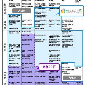 政令市の限界と大阪都構想で示される新たな大都市行政について
