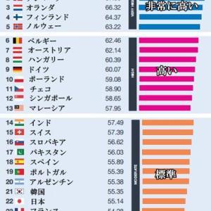 【国別英語力】韓国21位、日本22位('_')