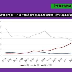 RC造vs木造 沖縄での木造住宅の増加について