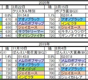 第14回 柏林賞 (BG3)