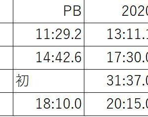 蔵王HCへの道(5) 富山ヒルクライムシリーズまとめ