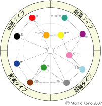 【2月生募集開始】カラータイプアドバイザー認定講座