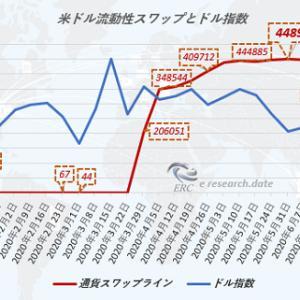 ドル流動性スワップとドル指数について