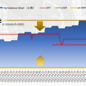 7月FOMCは例のごとく無風、注目はラガルドECBへの亀裂