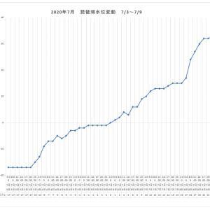 琵琶湖の水位変動 7/3~7/9、約50cm増水