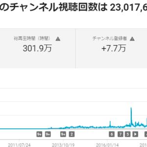 You Tube「NPO法人科学映像館」の再生回数が2,300万回をこえました