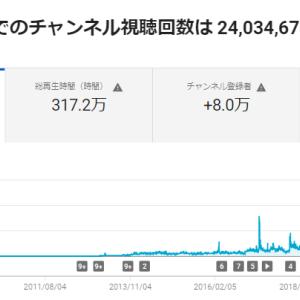 You Tube「NPO法人科学映像館」の再生回数が2,400万回をこえました