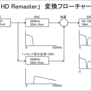 CD、mp3をハイレゾ音質に変換 R1HD Remaster